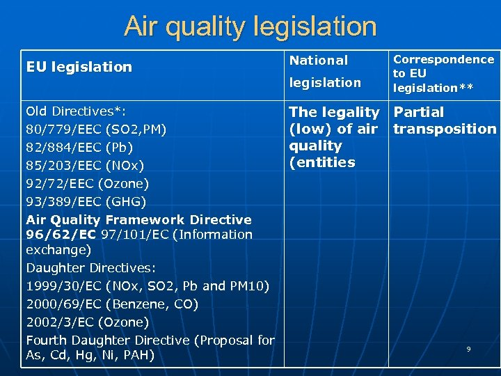 Air quality legislation EU legislation National Old Directives*: 80/779/EEC (SO 2, PM) 82/884/EEC (Pb)