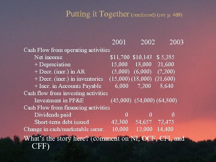 Putting it Together (continued) (see p. 469) 2001 2002 2003 Cash Flow from operating