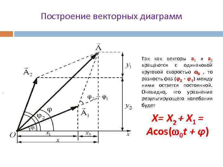 Построение векторных диаграмм Рис. 25. 3. . Так как векторы а 1 и а