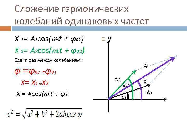Сложение гармонических колебаний одинаковых частот X 1= A 1 cos( 0 t + φ01)