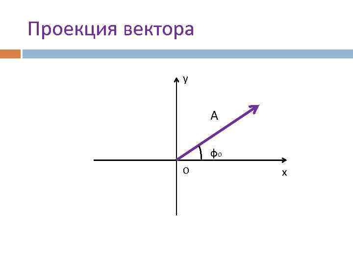 Проекция вектора у А фо О х
