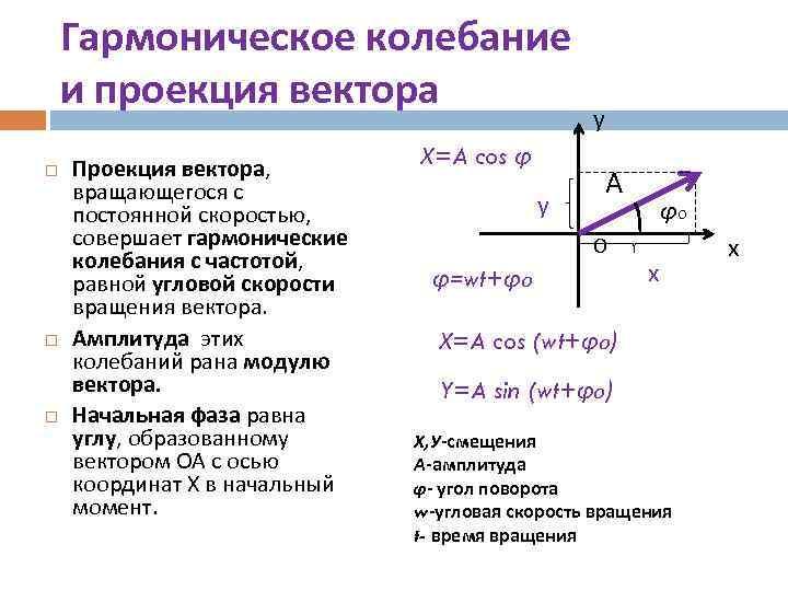 Гармоническое колебание и проекция вектора Проекция вектора, вращающегося с постоянной скоростью, совершает гармонические колебания