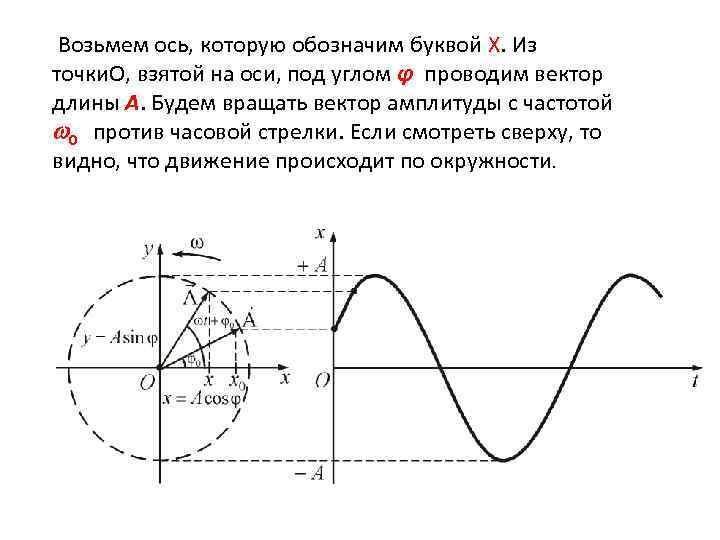 Возьмем ось, которую обозначим буквой X. Из точки. О, взятой на оси, под углом