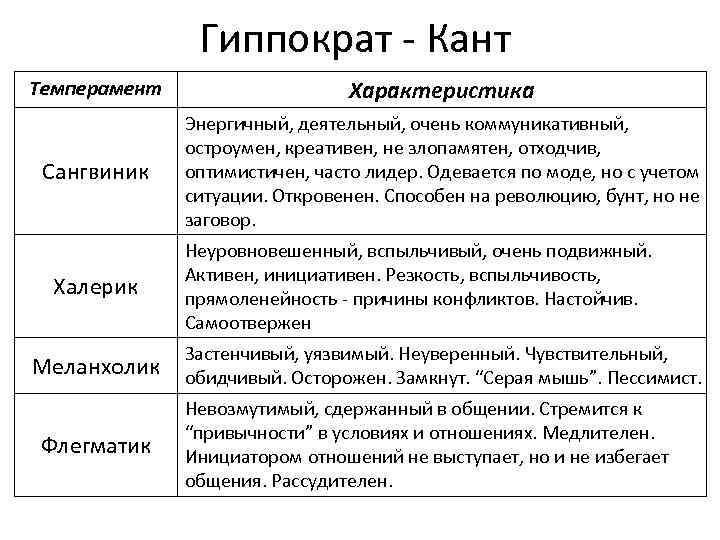 Гиппократ - Кант Темперамент Характеристика Сангвиник Энергичный, деятельный, очень коммуникативный, остроумен, креативен, не злопамятен,