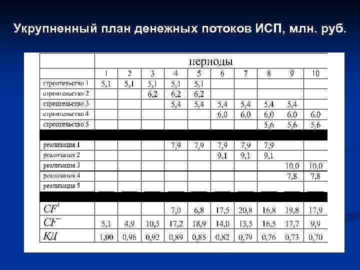 Укрупненный план денежных потоков ИСП, млн. руб.