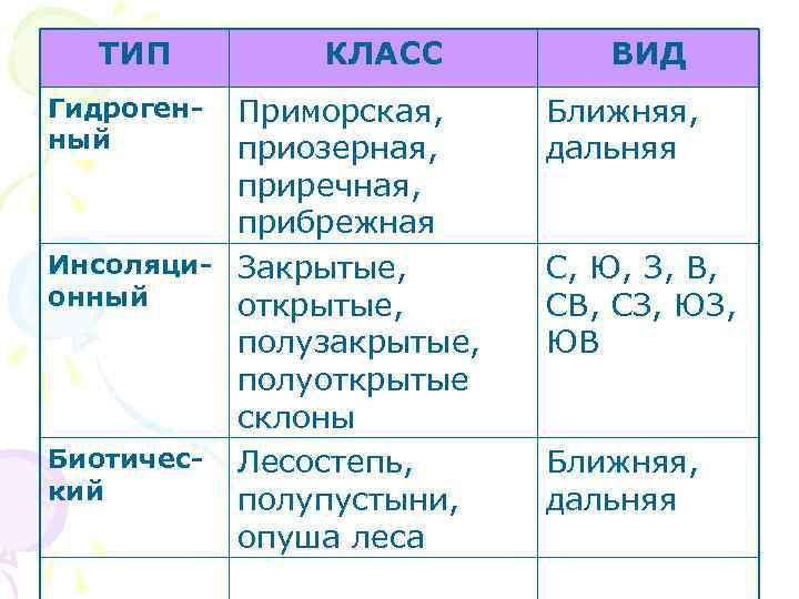ТИП КЛАСС Приморская, приозерная, приречная, прибрежная Инсоляци- Закрытые, онный открытые, полузакрытые, полуоткрытые склоны Биотичес-