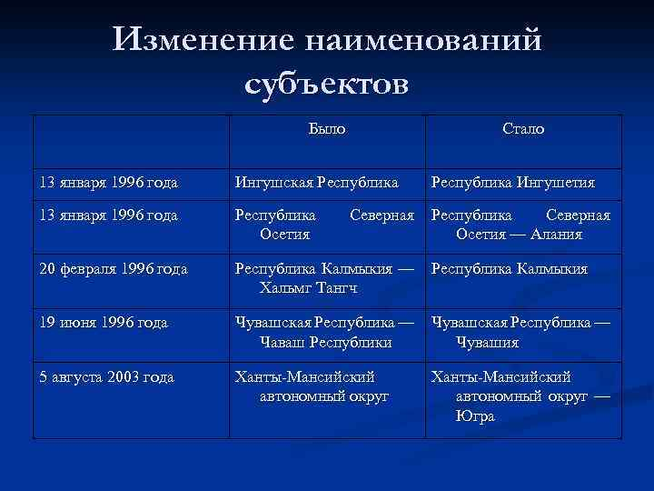 Изменение наименований субъектов Было Стало 13 января 1996 года Ингушская Республика Ингушетия 13 января