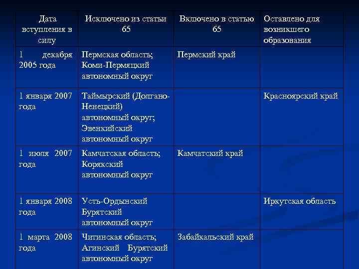 Дата вступления в силу Исключено из статьи 65 1 декабря 2005 года Пермская область;