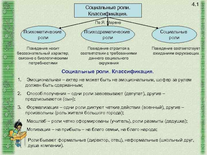 4. 1 Социальные роли. Классификация. По Я. Морено Психоматические роли Поведение носит бессознательный характер,