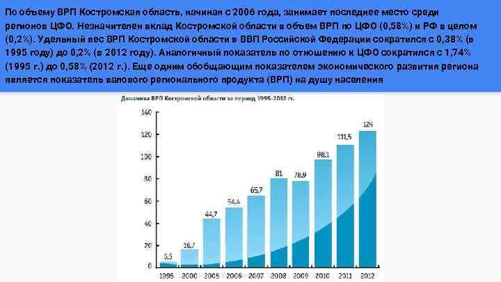 По объему ВРП Костромская область, начиная с 2006 года, занимает последнее место среди регионов