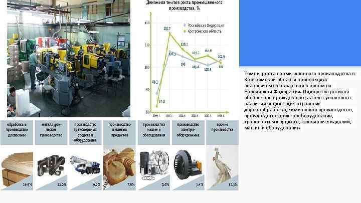 Темпы роста промышленного производства в Костромской области превосходят аналогичные показатели в целом по Российской