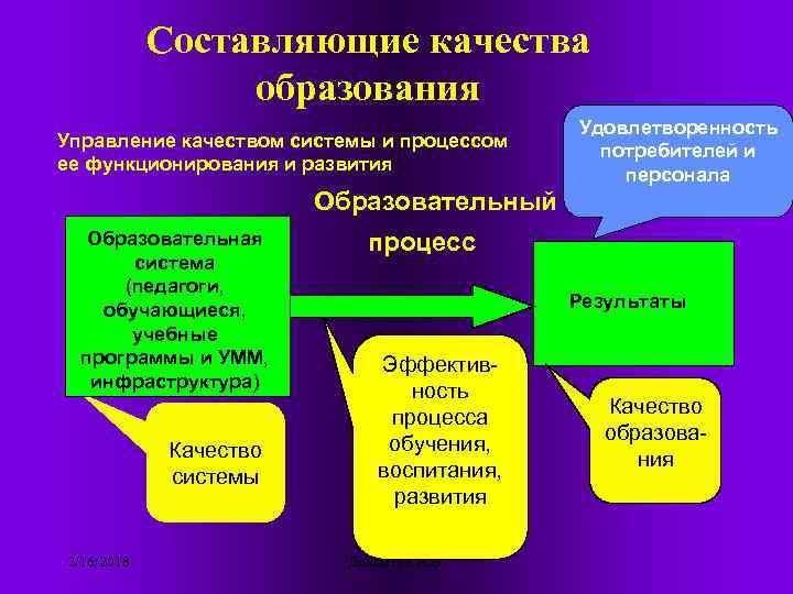 Составляющие качества образования Управление качеством системы и процессом ее функционирования и развития Удовлетворенность потребителей