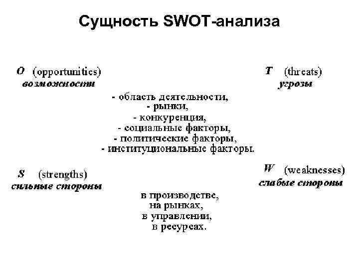 Сущность SWOT-анализа