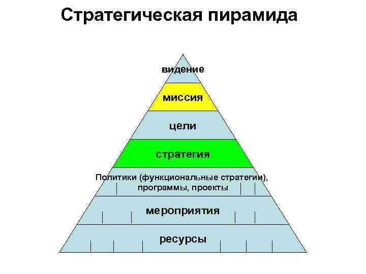 Стратегическая пирамида видение миссия цели стратегия Политики (функциональные стратегии), программы, проекты мероприятия ресурсы