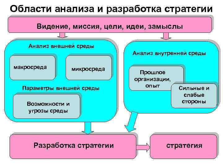 Области анализа и разработка стратегии Видение, миссия, цели, идеи, замыслы Анализ внешней среды Анализ