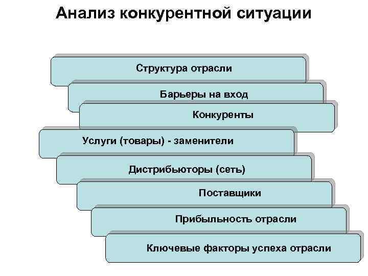 Анализ конкурентной ситуации Структура отрасли Барьеры на вход Конкуренты Услуги (товары) - заменители Дистрибьюторы