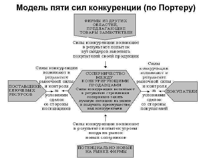Модель пяти сил конкуренции (по Портеру)
