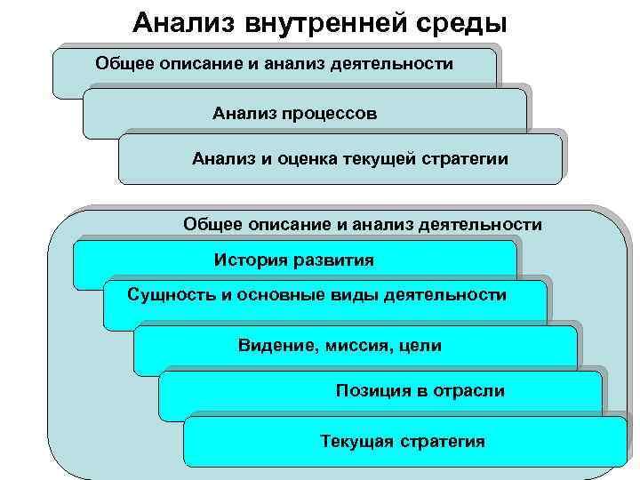 Анализ внутренней среды Общее описание и анализ деятельности Анализ процессов Анализ и оценка текущей