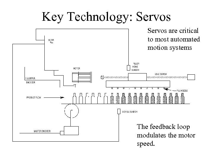 Key Technology: Servos are critical to most automated motion systems The feedback loop modulates