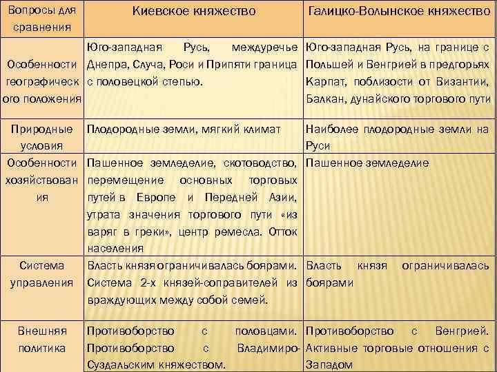 Вопросы для сравнения Киевское княжество Галицко-Волынское княжество Юго-западная Русь, междуречье Юго-западная Русь, на границе