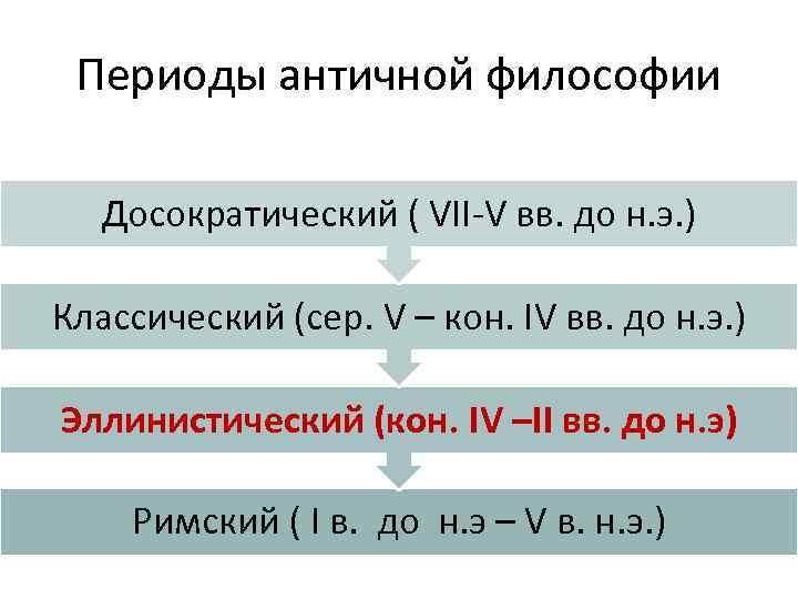 Периоды античной философии Досократический ( VII-V вв. до н. э. ) Классический (сер. V