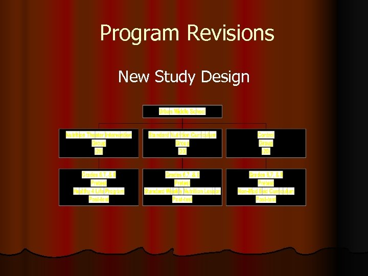 Program Revisions New Study Design