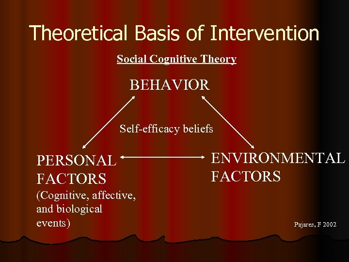 Theoretical Basis of Intervention Social Cognitive Theory BEHAVIOR Self-efficacy beliefs PERSONAL FACTORS (Cognitive, affective,