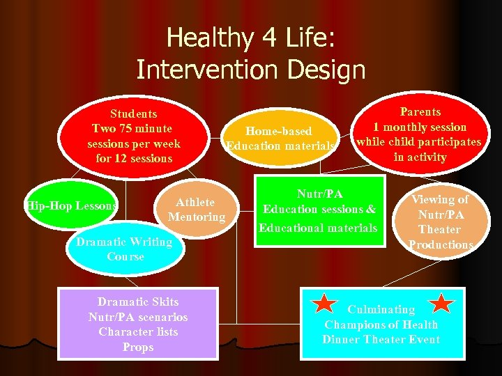 Healthy 4 Life: Intervention Design Students Two 75 minute sessions per week for 12
