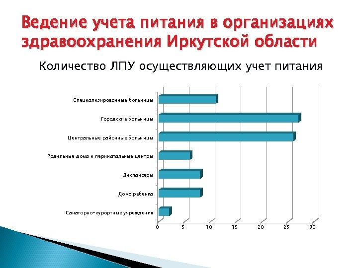 Ведение учета питания в организациях здравоохранения Иркутской области Количество ЛПУ осуществляющих учет питания Специализированные