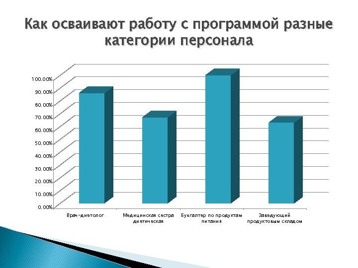 Как осваивают работу с программой разные категории персонала 100. 00% 90. 00% 80. 00%