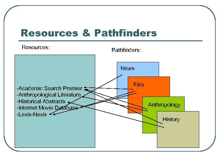 Resources & Pathfinders Resources: Pathfinders: News -Academic Search Premier -Anthropological Literature -Historical Abstracts -Internet