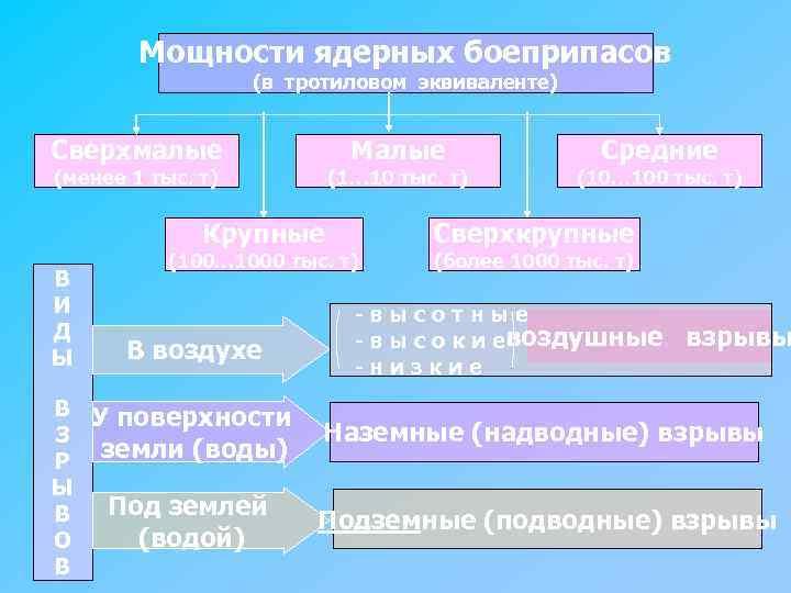 Мощности ядерных боеприпасов (в тротиловом эквиваленте) Сверхмалые Малые (менее 1 тыс. т) (1… 10