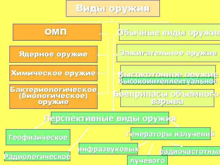 Виды оружия ОМП Обычные виды оружия Ядерное оружие Зажигательное оружие Химическое оружие Высокоточное оружие
