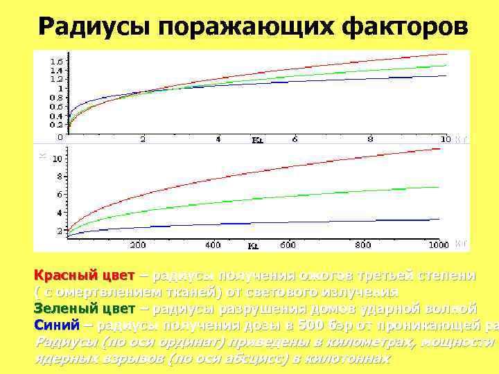 км Радиусы поражающих факторов кт кт Красный цвет – радиусы получения ожогов третьей степени