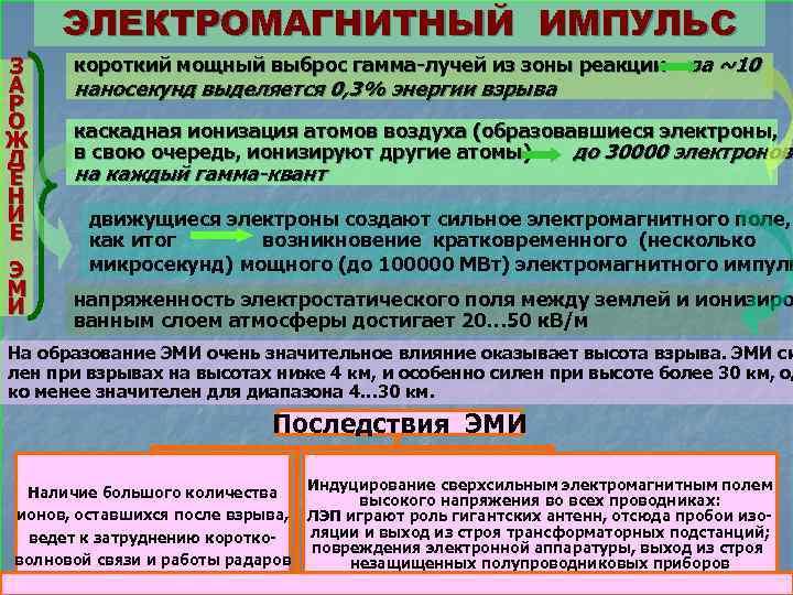 ЭЛЕКТРОМАГНИТНЫЙ ИМПУЛЬС З А Р О Ж Д Е Н И Е Э М