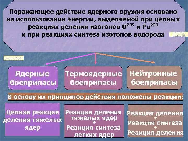 Поражающее действие ядерного оружия основано на использовании энергии, выделяемой при цепных реакциях деления изотопов