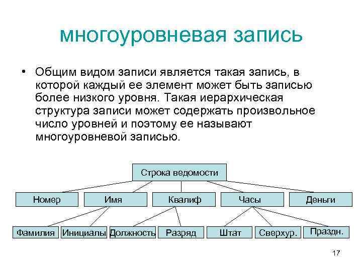 многоуровневая запись • Общим видом записи является такая запись, в которой каждый ее элемент