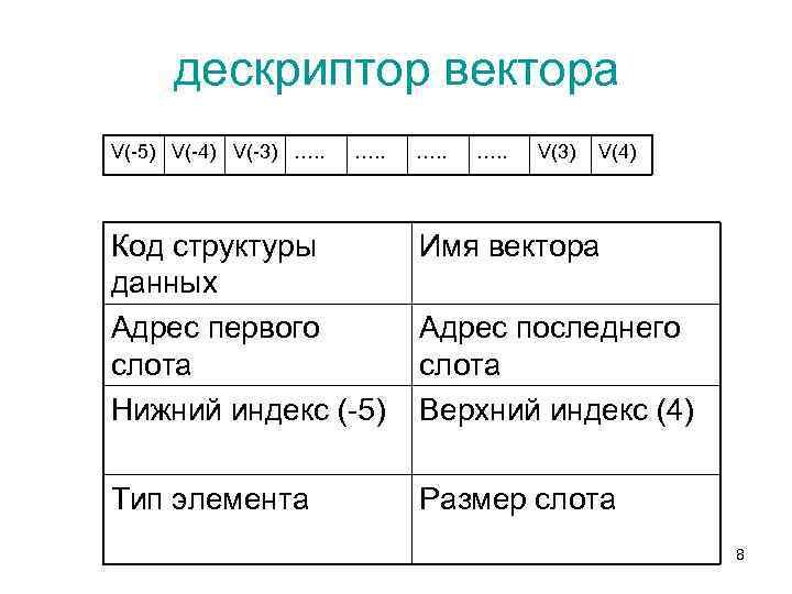 дескриптор вектора V(-5) V(-4) V(-3) …. . V(3) V(4) Код структуры данных Адрес первого