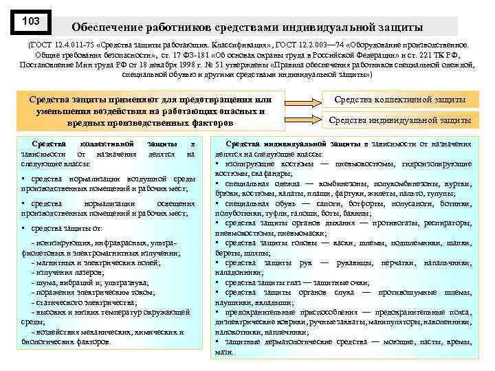 103 Обеспечение работников средствами индивидуальной защиты (ГОСТ 12. 4. 011 75 «Средства защиты работающих.