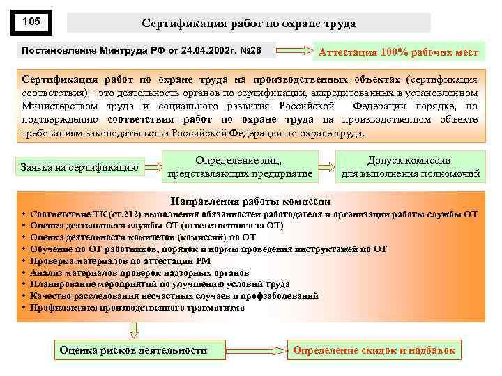 105 Сертификация работ по охране труда Постановление Минтруда РФ от 24. 04. 2002 г.