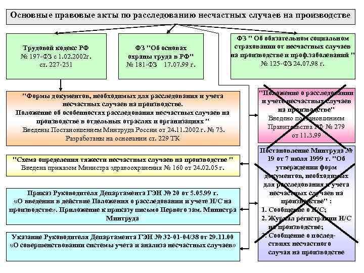 Основные правовые акты по расследованию несчастных случаев на производстве Трудовой кодекс РФ № 197