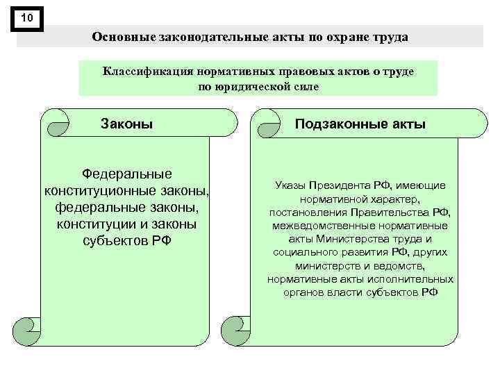 10 Основные законодательные акты по охране труда Классификация нормативных правовых актов о труде по