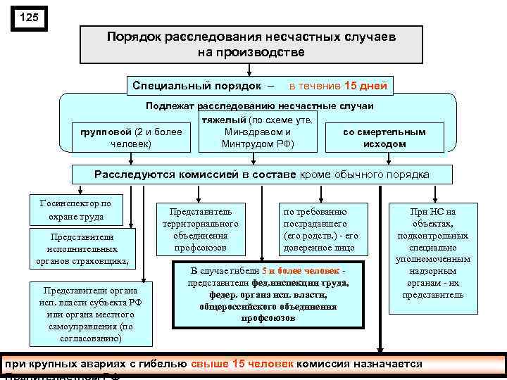 125 Порядок расследования несчастных случаев на производстве Специальный порядок – в течение 15 дней