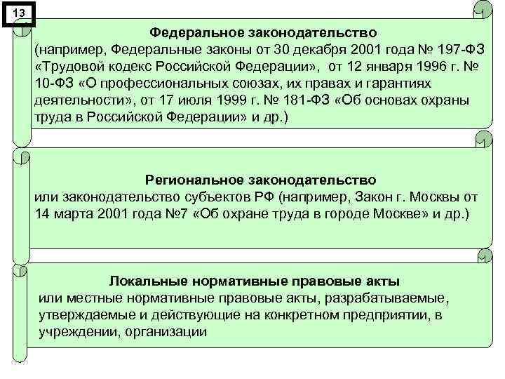 13 Федеральное законодательство (например, Федеральные законы от 30 декабря 2001 года № 197 -ФЗ