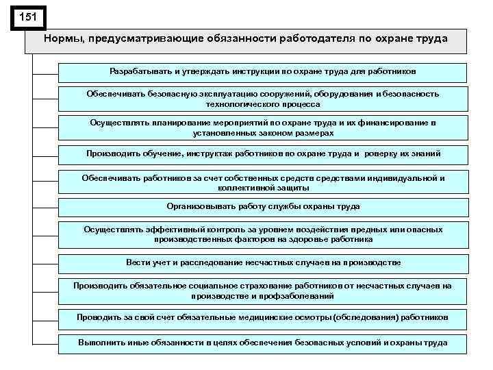 151 Нормы, предусматривающие обязанности работодателя по охране труда Разрабатывать и утверждать инструкции по охране