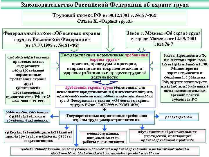 Законодательство Российской Федерации об охране труда Трудовой кодекс РФ от 30. 12. 2001 г.