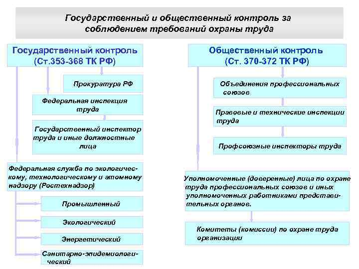 Государственный и общественный контроль за соблюдением требований охраны труда Государственный контроль (Ст. 353 -368
