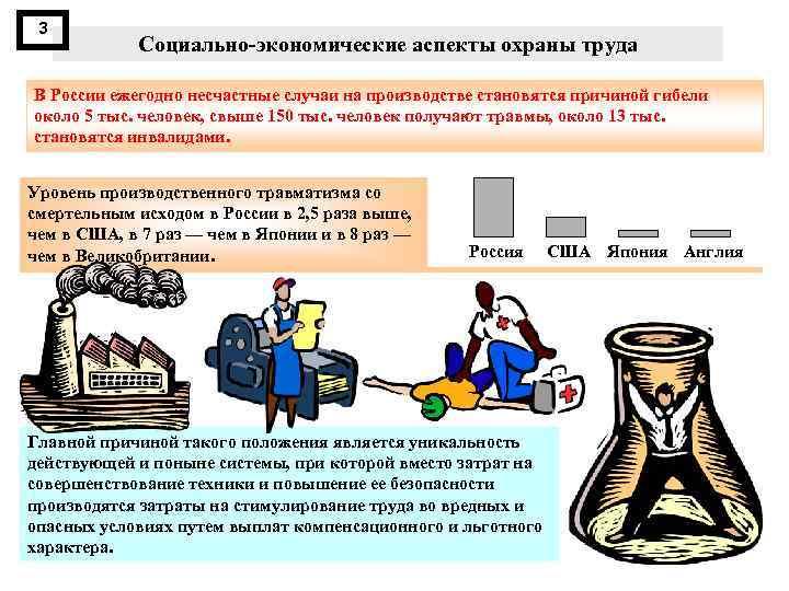 3 Социально экономические аспекты охраны труда В России ежегодно несчастные случаи на производстве становятся