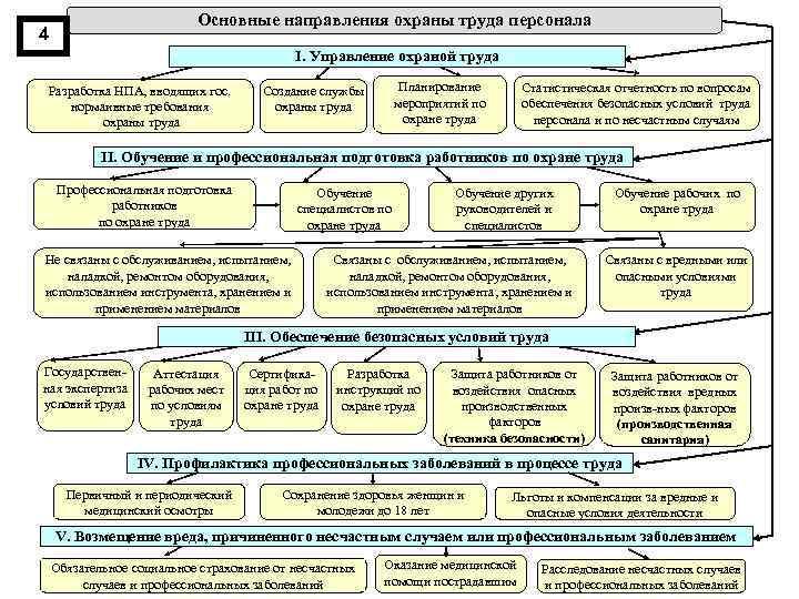 Основные направления охраны труда персонала 4 I. Управление охраной труда Разработка НПА, вводящих гос.