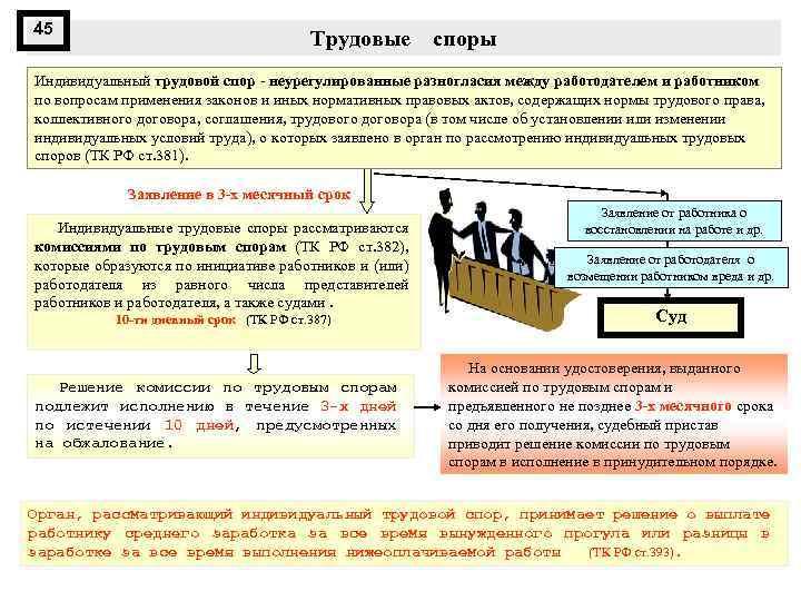 45 Трудовые споры Индивидуальный трудовой спор неурегулированные разногласия между работодателем и работником по вопросам